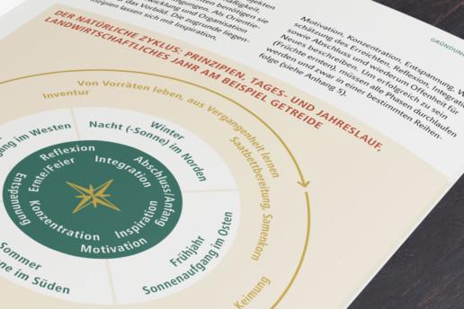 SOLAWI Broschüre: Beispiel Grafik Schaubild